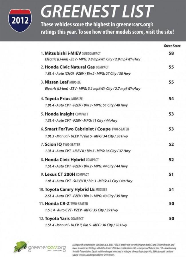 2012 Top 12 Greenest List